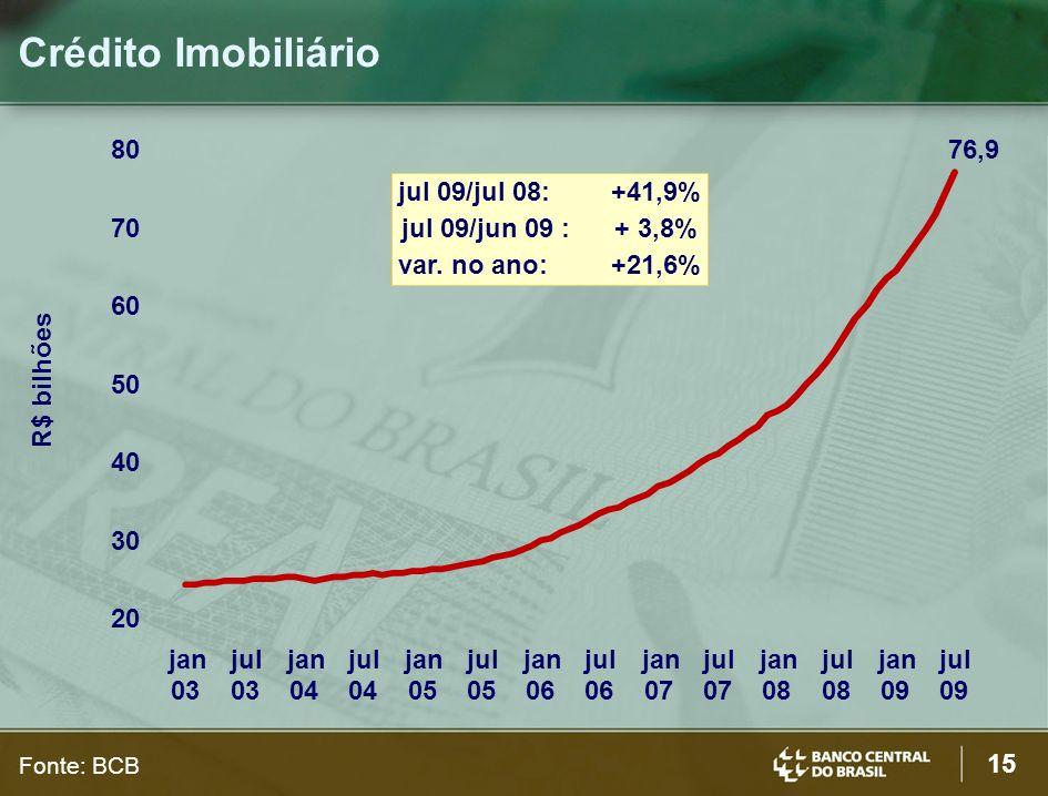 15 Crédito Imobiliário R$ bilhões Fonte: BCB jul 09/jul 08:+41,9% jul 09/jun 09 : + 3,8% var.