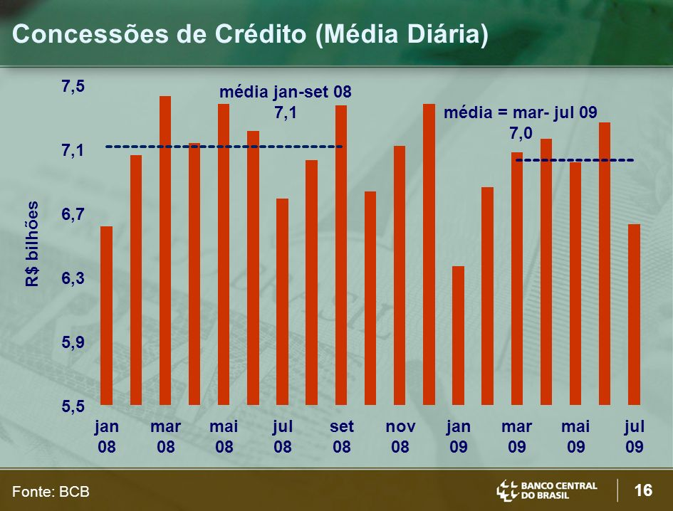 16 Concessões de Crédito (Média Diária) Fonte: BCB R$ bilhões média jan-set 08 7,1 5,5 5,9 6,3 6,7 7,1 7,5 jan 08 mar 08 mai 08 jul 08 set 08 nov 08 jan 09 mar 09 mai 09 jul 09 média = mar- jul 09 7,0