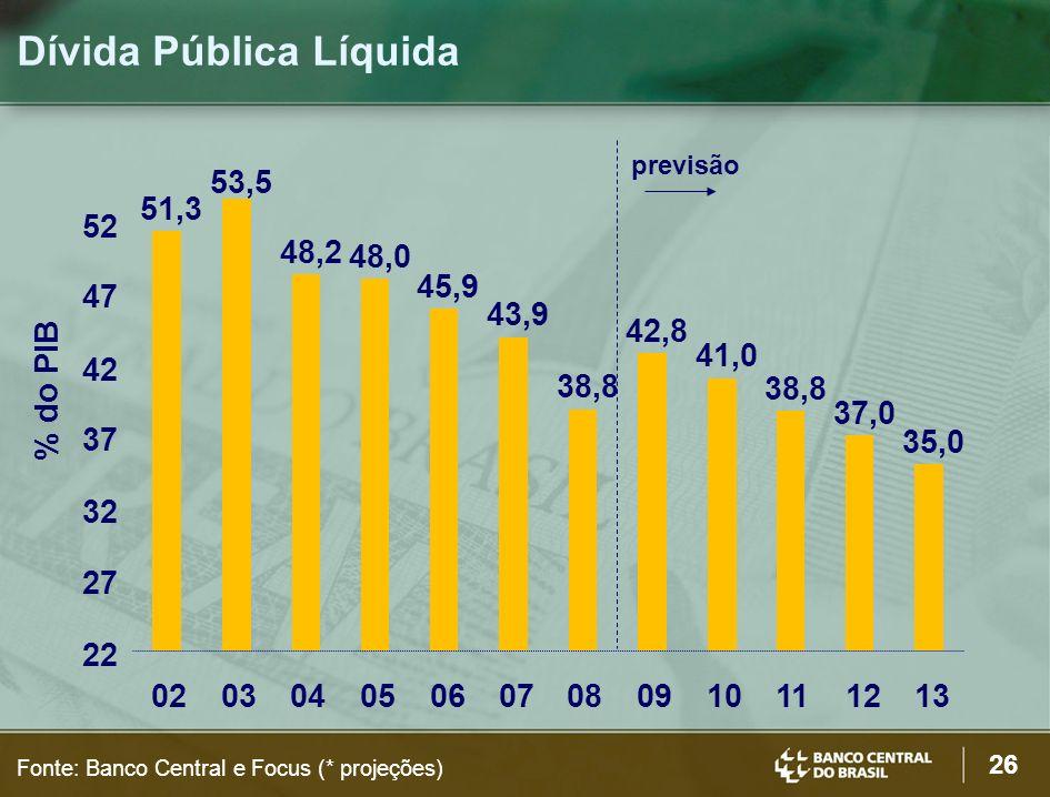 26 Fonte: Banco Central e Focus (* projeções) 51,3 53,5 48,2 48,0 45,9 43,9 38,8 42,8 41,0 38,8 37,0 35,0 22 27 32 37 42 47 52 020304050607080910111213 % do PIB Dívida Pública Líquida previsão