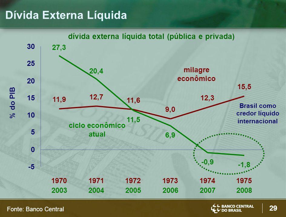 29 Fonte: Banco Central Dívida Externa Líquida dívida externa líquida total (pública e privada) 11,9 12,7 11,6 9,0 12,3 15,5 27,3 20,4 ciclo econômico atual 6,9 -0,9 -1,8 -5 0 5 10 15 20 25 30 1970 2003 1971 2004 1972 2005 1973 2006 1974 2007 1975 2008 Brasil como credor líquido internacional 11,5 milagre econômico % do PIB