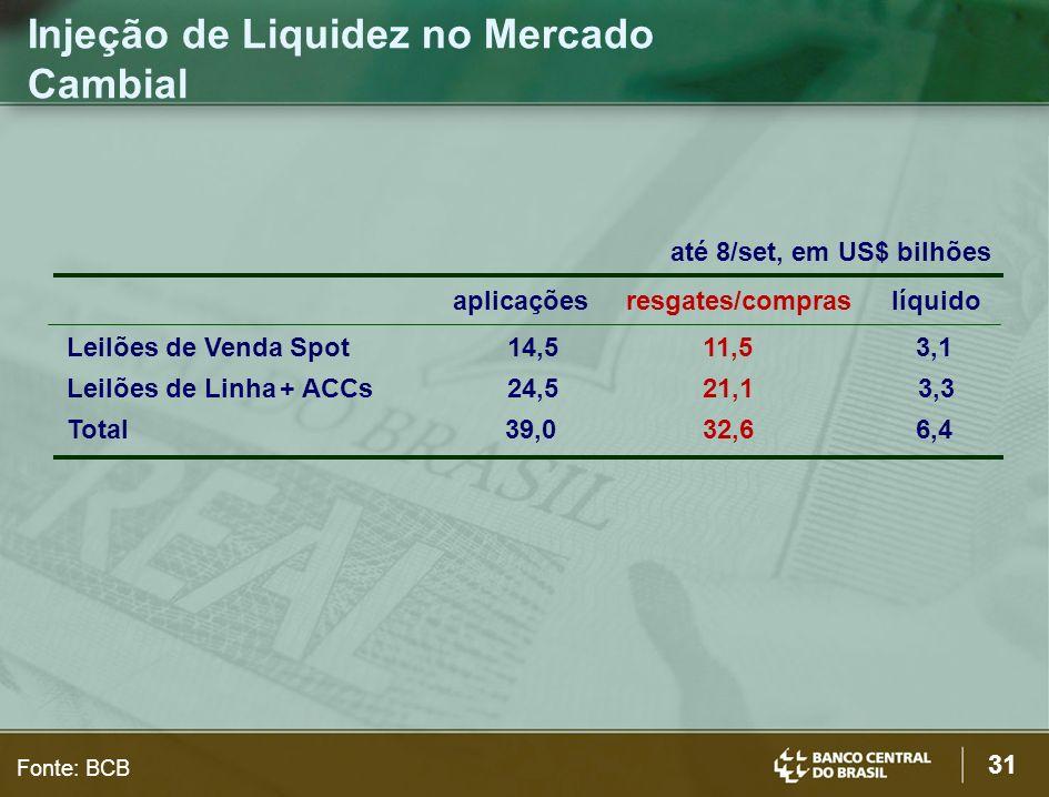 31 até 8/set, em US$ bilhões aplicações resgates/compras líquido Leilões de Venda Spot 14,5 11,5 3,1 Leilões de Linha+ ACCs 24,5 21,1 3,3 Total 39,0 32,6 6,4 Injeção de Liquidez no Mercado Cambial Fonte: BCB