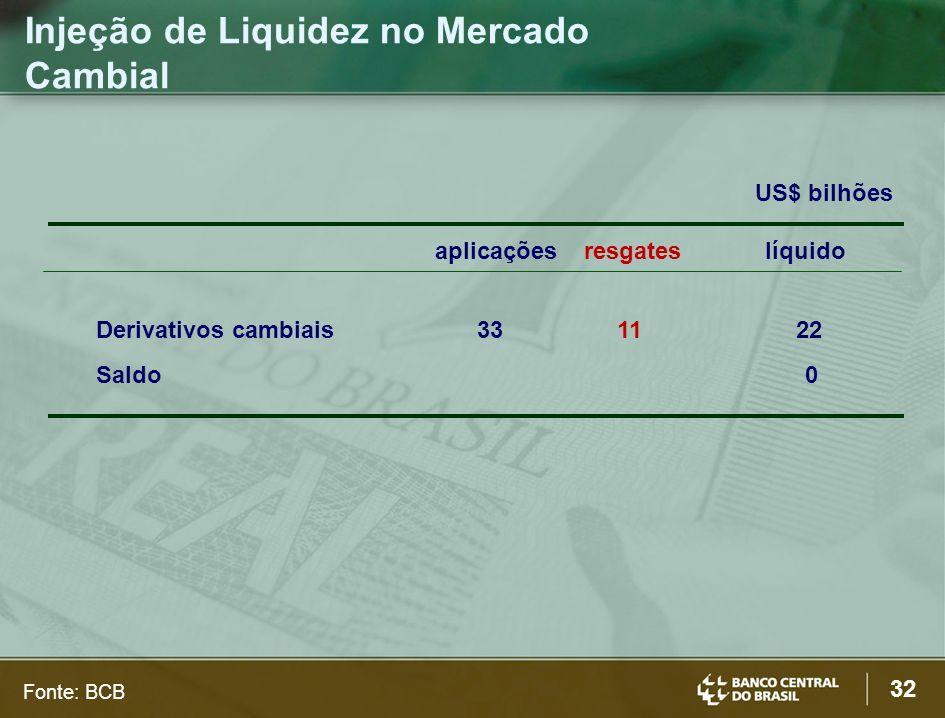 32 Injeção de Liquidez no Mercado Cambial US$ bilhões aplicações resgates líquido Derivativos cambiais 33 11 22 Saldo 0 Fonte: BCB