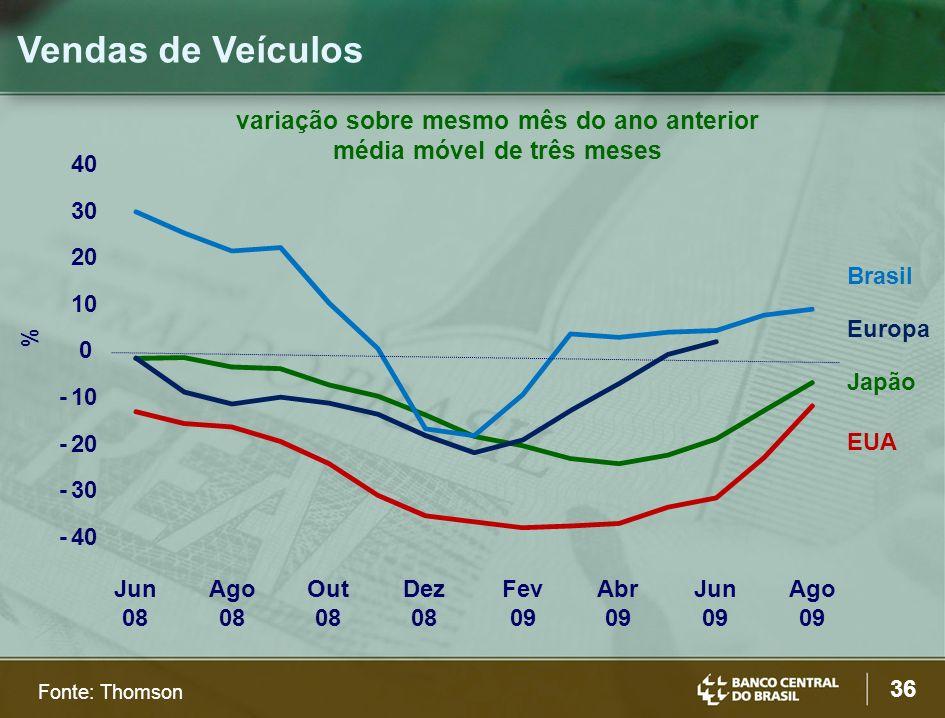 36 Fonte: Thomson Vendas de Veículos variação sobre mesmo mês do ano anterior média móvel de três meses EUA Japão Europa Brasil -40 -30 -20 -10 0 20 30 40 Jun 08 Ago 08 Out 08 Dez 08 Fev 09 Abr 09 Jun 09 Ago 09 %