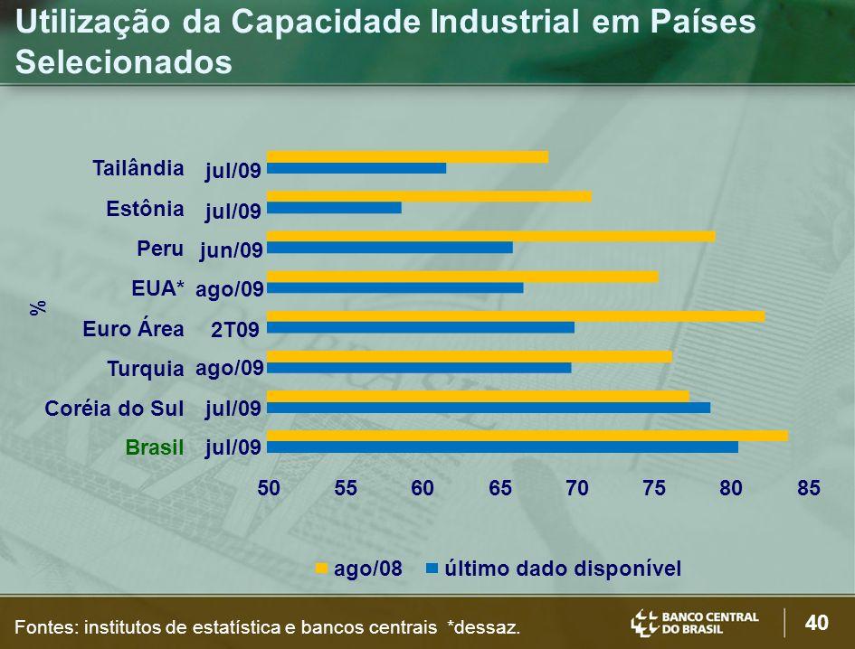 40 Utilização da Capacidade Industrial em Países Selecionados % Fontes: institutos de estatística e bancos centrais *dessaz.