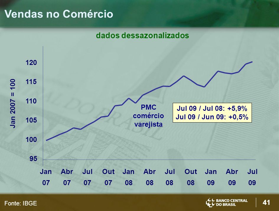 41 Vendas no Comércio Fonte: IBGE dados dessazonalizados PMC comércio varejista Jul 09 / Jul 08: +5,9% Jul 09 / Jun 09: +0,5% 95 100 105 110 115 120 Jan 07 Abr 07 Jul 07 Out 07 Jan 08 Abr 08 Jul 08 Out 08 Jan 09 Abr 09 Jul 09 Jan 2007 = 100