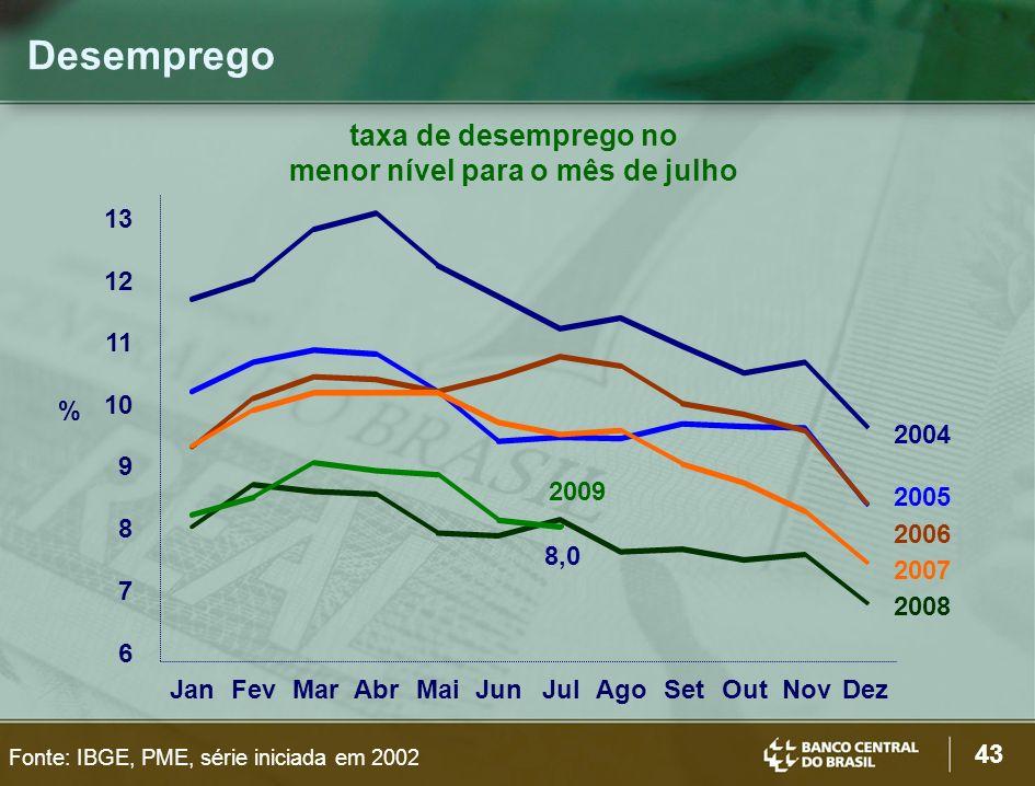 43 Desemprego Fonte: IBGE, PME, série iniciada em 2002 8,0 6 7 8 9 10 11 12 13 JanFevMarAbrMaiJunJulAgoSetOutNovDez % 2004 2005 2006 2007 2009 2008 taxa de desemprego no menor nível para o mês de julho