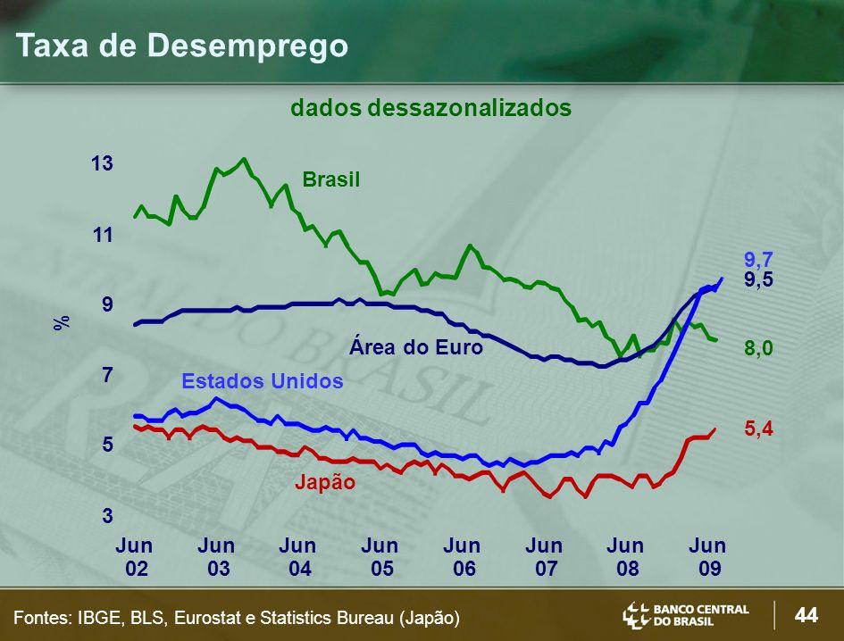 44 Taxa de Desemprego Fontes: IBGE, BLS, Eurostat e Statistics Bureau (Japão) dados dessazonalizados 3 5 7 9 11 13 Jun 02 Jun 03 Jun 04 Jun 05 Jun 06 Jun 07 Jun 08 Jun 09 8,0 9,5 9,7 5,4 % Brasil Área do Euro Estados Unidos Japão