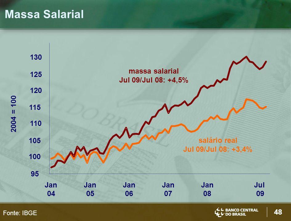 48 Massa Salarial Fonte: IBGE 95 105 115 125 Jan 04 Jan 05 Jan 06 Jan 07 Jan 08 Jul 09 salário real Jul 09/Jul 08: +3,4% massa salarial Jul 09/Jul 08: +4,5% 2004 = 100 100 110 120 130