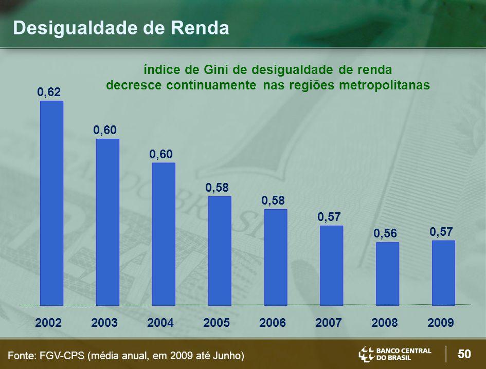 50 Desigualdade de Renda Fonte: FGV-CPS (média anual, em 2009 até Junho) índice de Gini de desigualdade de renda decresce continuamente nas regiões metropolitanas 0,62 0,60 0,58 0,57 0,56 0,57 20022003200420052006200720082009