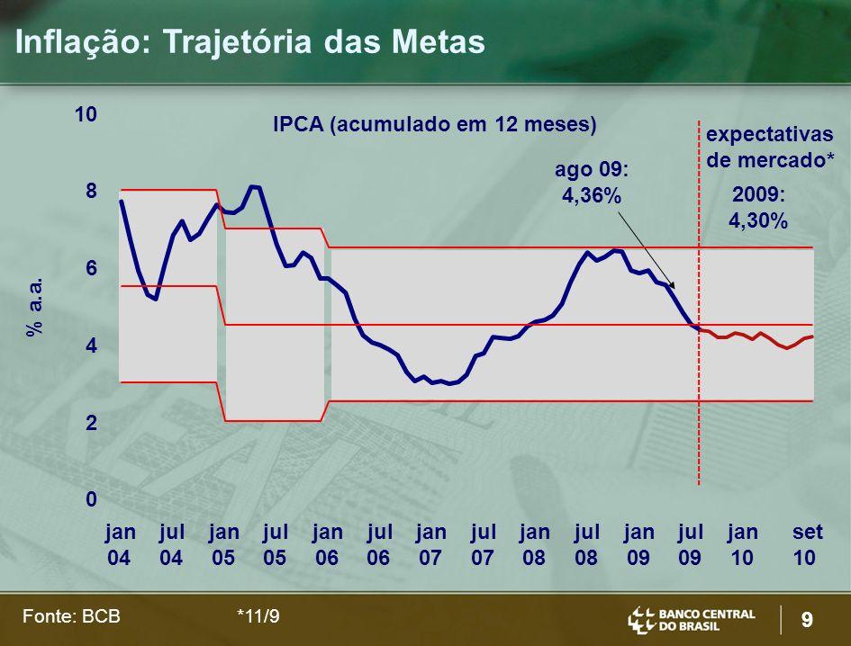 9 Inflação: Trajetória das Metas IPCA (acumulado em 12 meses) Fonte: BCB *11/9 expectativas de mercado* ago 09: 4,36% 2009: 4,30% % a.a.