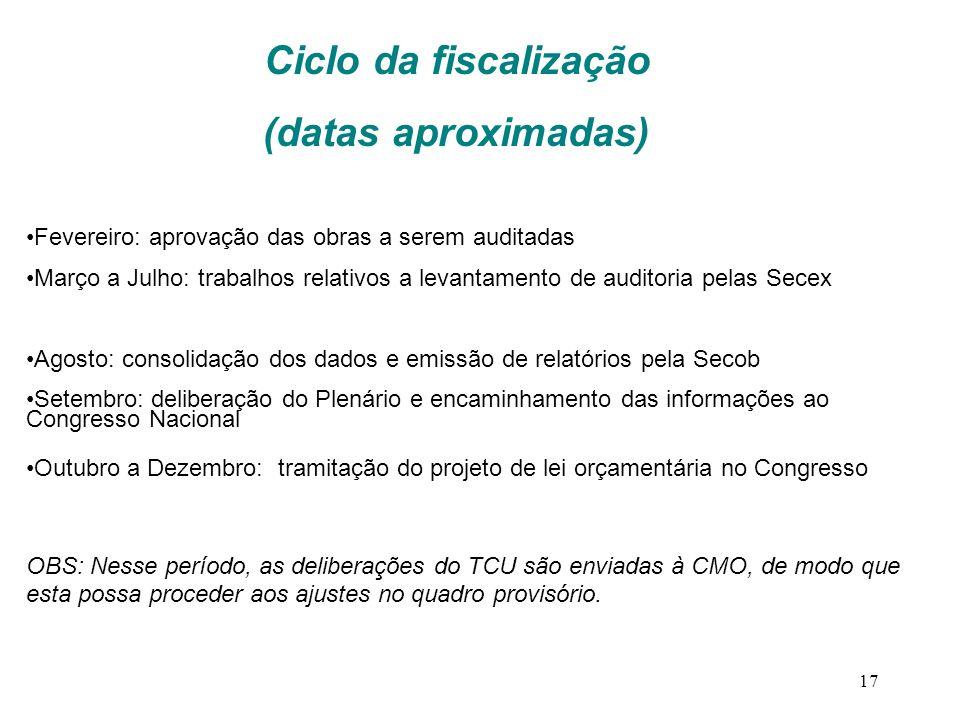 17 Fevereiro: aprovação das obras a serem auditadas Março a Julho: trabalhos relativos a levantamento de auditoria pelas Secex Agosto: consolidação do