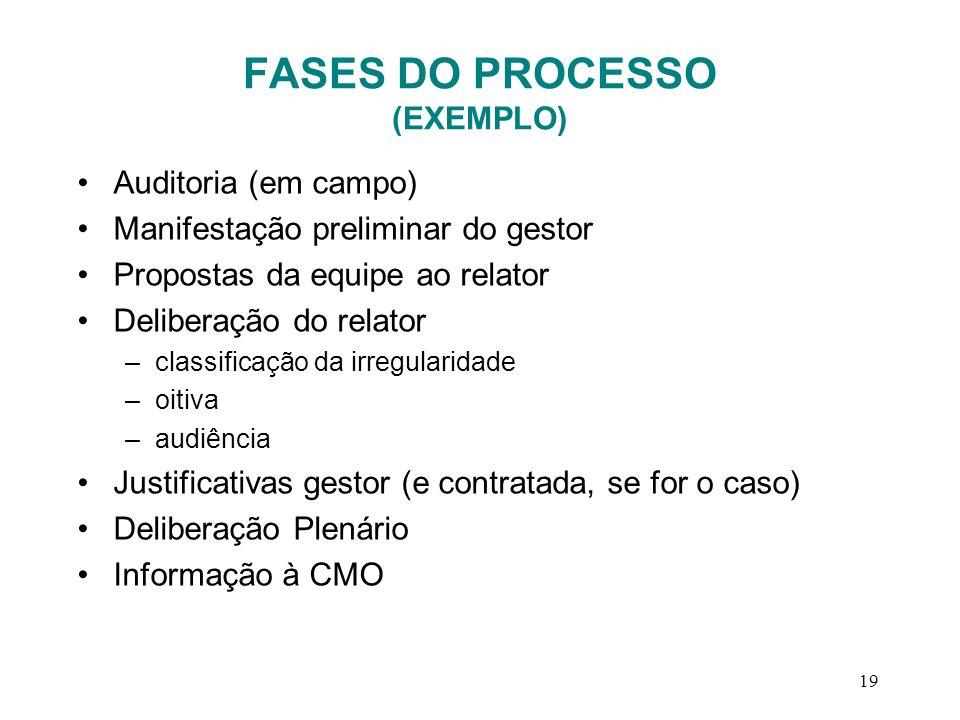 19 FASES DO PROCESSO (EXEMPLO) Auditoria (em campo) Manifestação preliminar do gestor Propostas da equipe ao relator Deliberação do relator –classific