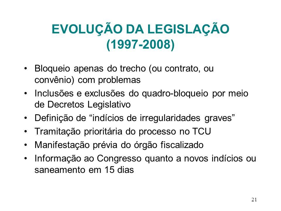EVOLUÇÃO DA LEGISLAÇÃO (1997-2008) Bloqueio apenas do trecho (ou contrato, ou convênio) com problemas Inclusões e exclusões do quadro-bloqueio por mei