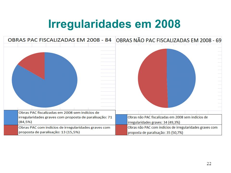 Irregularidades em 2008 22