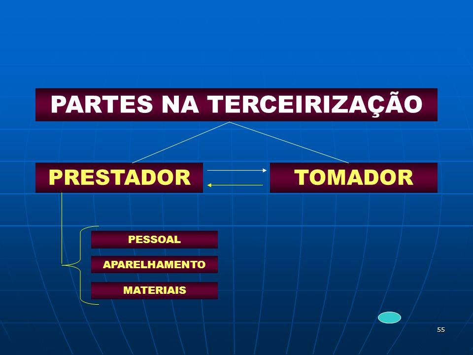 55 PARTES NA TERCEIRIZAÇÃO PRESTADORTOMADOR PESSOAL APARELHAMENTO MATERIAIS