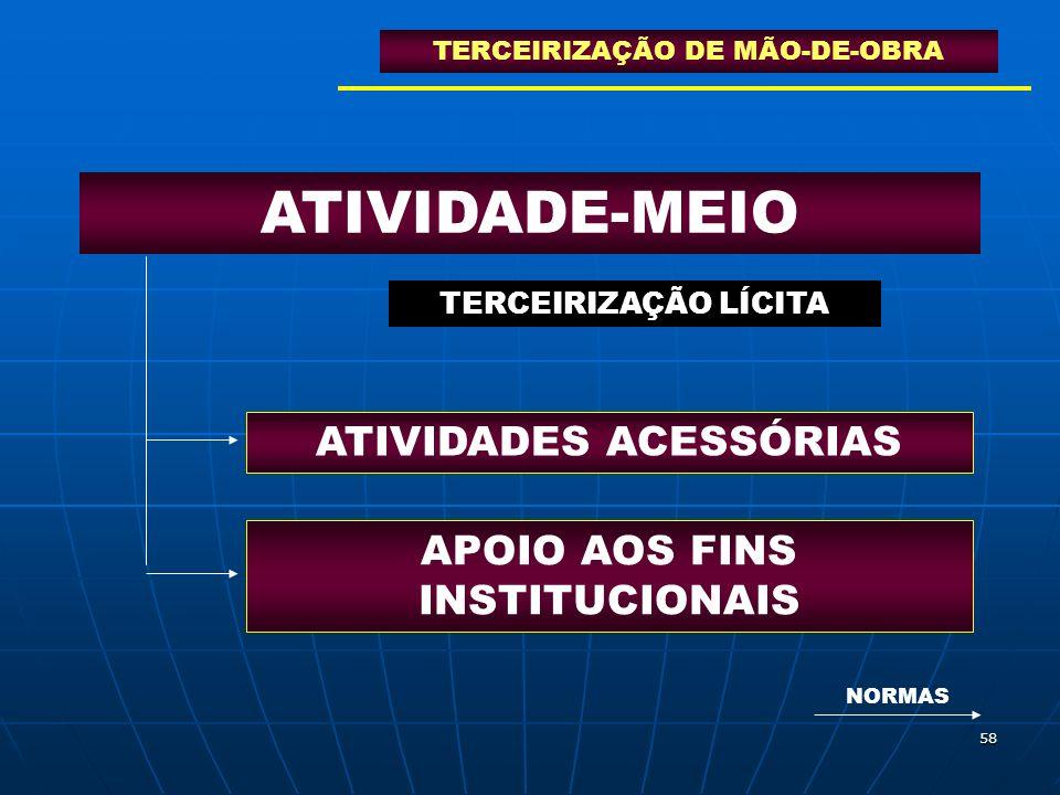 58 ATIVIDADE-MEIO ATIVIDADES ACESSÓRIAS APOIO AOS FINS INSTITUCIONAIS TERCEIRIZAÇÃO LÍCITA NORMAS TERCEIRIZAÇÃO DE MÃO-DE-OBRA