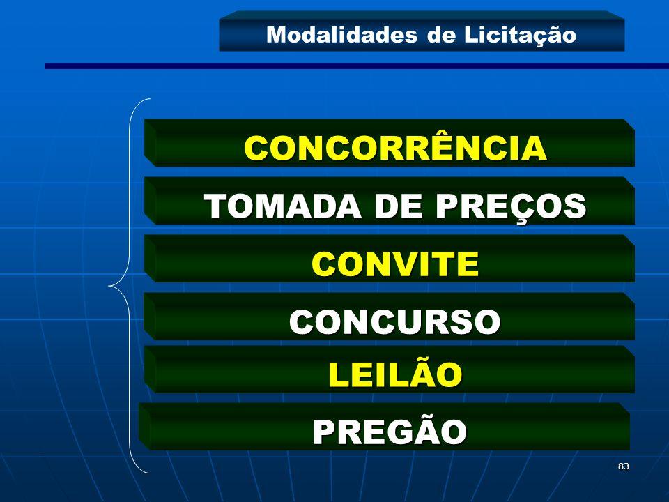 83 CONCORRÊNCIA TOMADA DE PREÇOS CONVITE CONCURSO LEILÃO PREGÃO Modalidades de Licitação