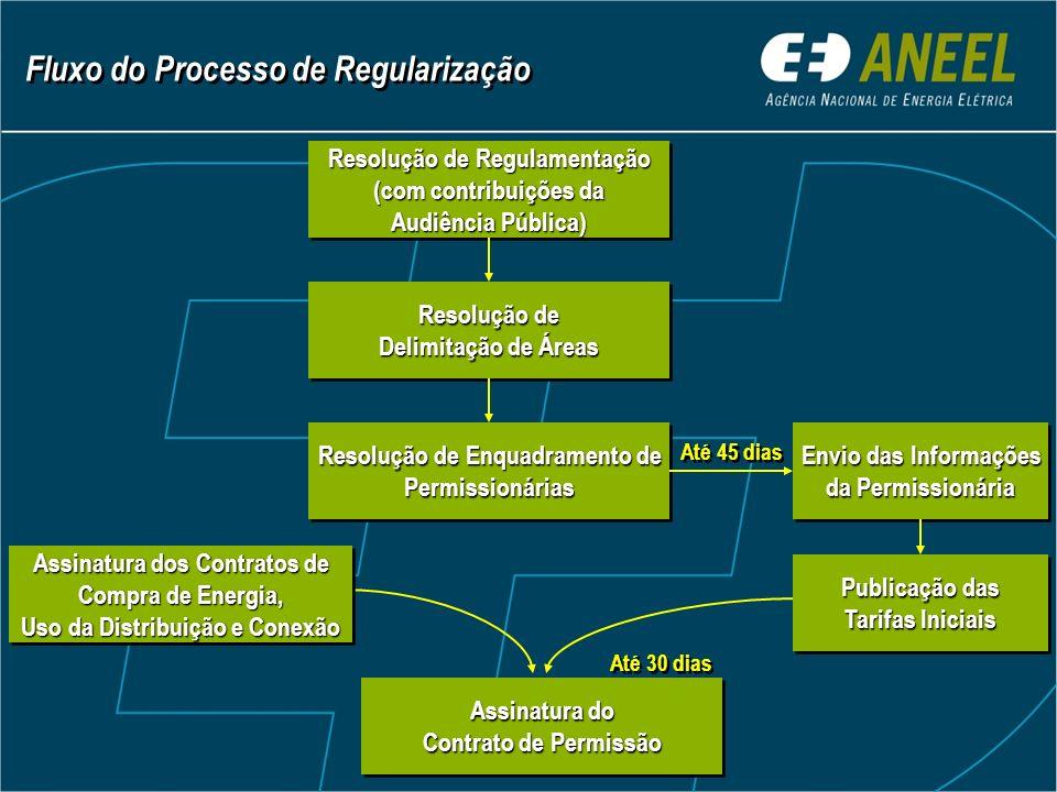 Até 45 dias Fluxo do Processo de Regularização Resolução de Regulamentação (com contribuições da Audiência Pública) Resolução de Regulamentação (com contribuições da Audiência Pública) Resolução de Delimitação de Áreas Resolução de Delimitação de Áreas Resolução de Enquadramento de Permissionárias Permissionárias Assinatura do Contrato de Permissão Assinatura do Contrato de Permissão Assinatura dos Contratos de Compra de Energia, Uso da Distribuição e Conexão Assinatura dos Contratos de Compra de Energia, Uso da Distribuição e Conexão Envio das Informações da Permissionária Envio das Informações da Permissionária Publicação das Tarifas Iniciais Publicação das Tarifas Iniciais Até 30 dias