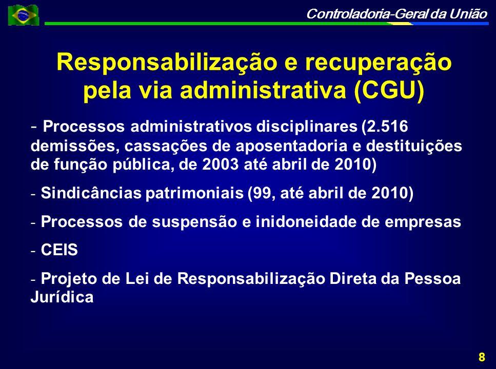 Controladoria-Geral da União Responsabilização e recuperação pela via administrativa (CGU) - - Processos administrativos disciplinares (2.516 demissões, cassações de aposentadoria e destituições de função pública, de 2003 até abril de 2010) - - Sindicâncias patrimoniais (99, até abril de 2010) - - Processos de suspensão e inidoneidade de empresas - - CEIS - - Projeto de Lei de Responsabilização Direta da Pessoa Jurídica 8