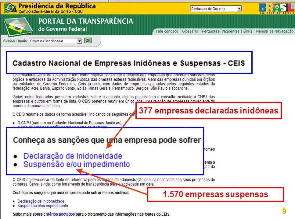 Controladoria-Geral da União 1.570 empresas suspensas 9 377 empresas declaradas inidôneas