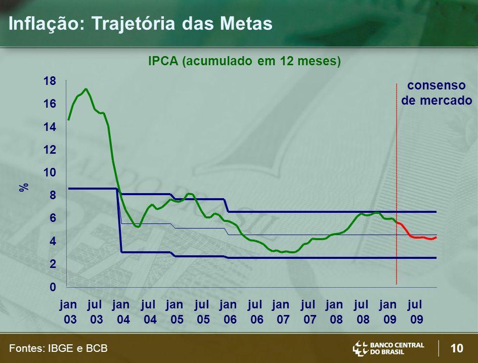 10 IPCA (acumulado em 12 meses) consenso de mercado 0 2 4 6 8 10 12 14 16 18 jan 03 jul 03 jan 04 jul 04 jan 05 jul 05 jan 06 jul 06 jan 07 jul 07 jan