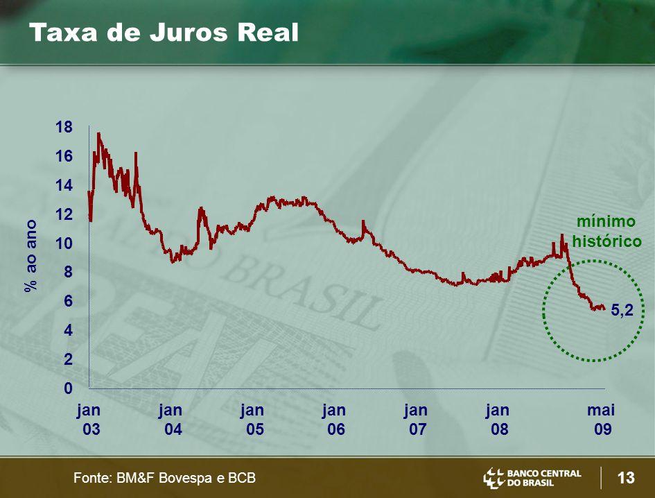 13 Fonte: BM&F Bovespa e BCB Taxa de Juros Real 0 2 4 6 8 10 12 14 16 18 jan 03 jan 04 jan 05 jan 06 jan 07 jan 08 mai 09 % ao ano 5,2 mínimo históric