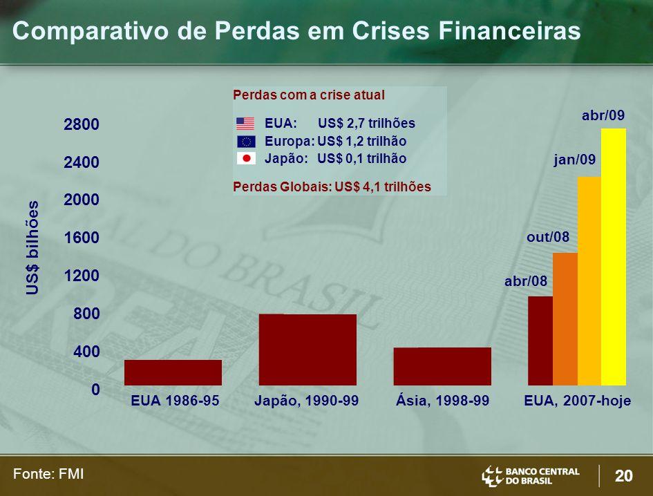 20 US$ bilhões EUA 1986-95Japão, 1990-99 Ásia, 1998-99 EUA, 2007-hoje abr/08 out/08 jan/09 abr/09 0 400 800 1200 1600 2000 2400 2800 Perdas com a cris