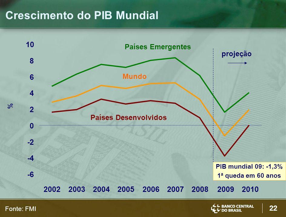22 Crescimento do PIB Mundial -6 -4 -2 0 2 4 6 8 10 200220032004200520062007200820092010 Países Desenvolvidos Países Emergentes Mundo Fonte: FMI proje
