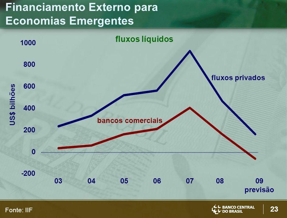 23 Financiamento Externo para Economias Emergentes Fonte: IIF US$ bilhões -200 400 600 800 1000 03040506070809 previsão 0 fluxos líquidos fluxos priva