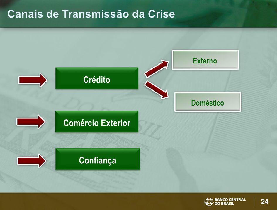 24 Canais de Transmissão da Crise Comércio Exterior Confiança Crédito Externo Doméstico