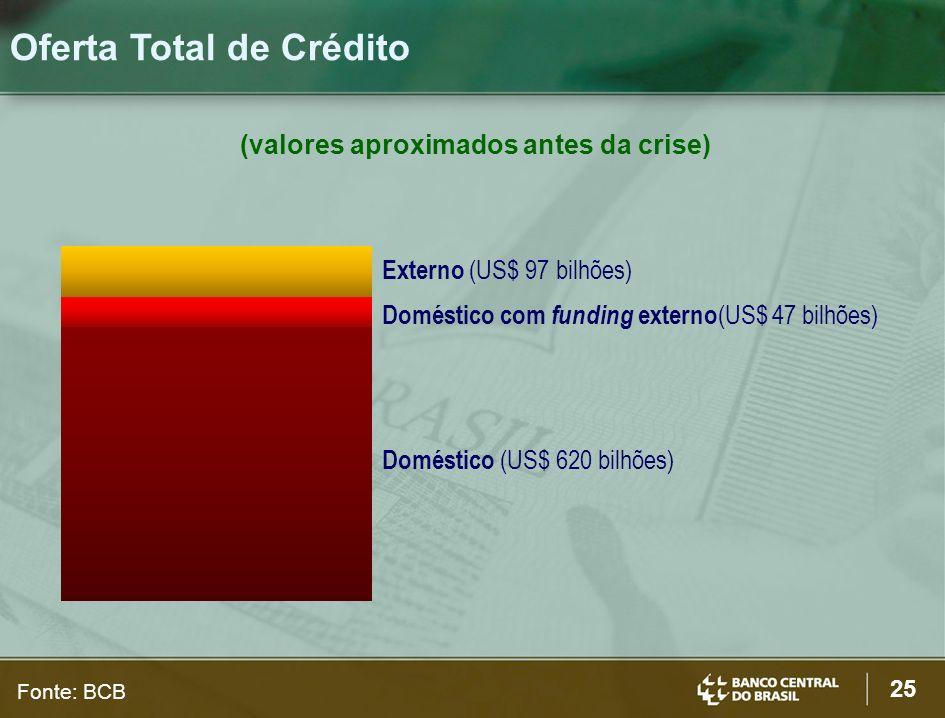 25 Oferta Total de Crédito (valores aproximados antes da crise) Externo (US$ 97 bilhões) Doméstico (US$ 620 bilhões) Doméstico com funding externo (US