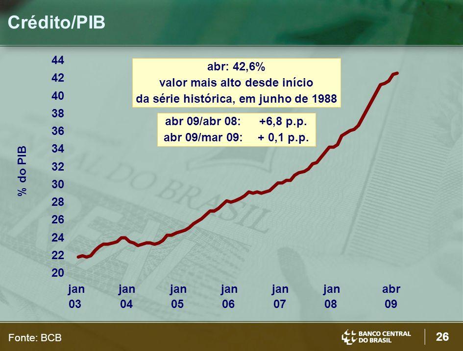 26 Crédito/PIB % do PIB Fonte: BCB 20 22 24 26 28 30 32 34 36 38 40 42 44 jan 03 jan 04 jan 05 jan 06 jan 07 jan 08 abr 09 abr: 42,6% valor mais alto