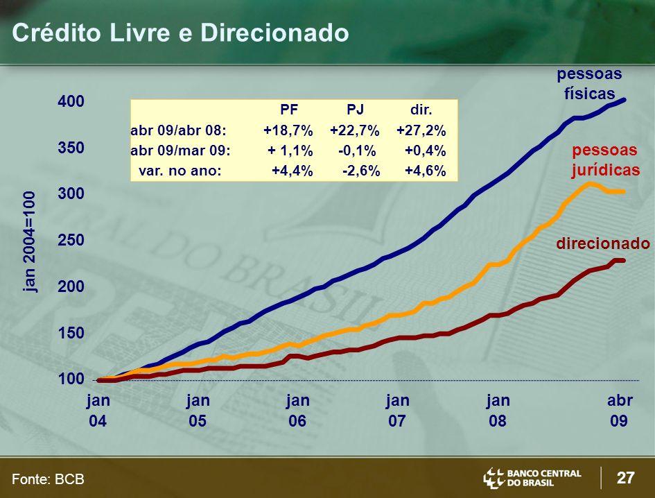 27 Crédito Livre e Direcionado jan 2004=100 Fonte: BCB 100 150 200 250 300 350 400 jan 04 jan 05 jan 06 jan 07 jan 08 abr 09 pessoas jurídicas pessoas