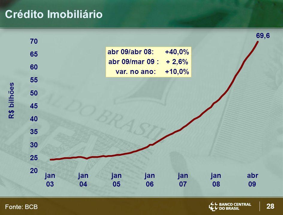 28 Crédito Imobiliário R$ bilhões Fonte: BCB 20 25 30 35 40 45 50 55 60 65 70 jan 03 jan 04 jan 05 jan 06 jan 07 jan 08 abr 09 abr 09/abr 08:+40,0% ab