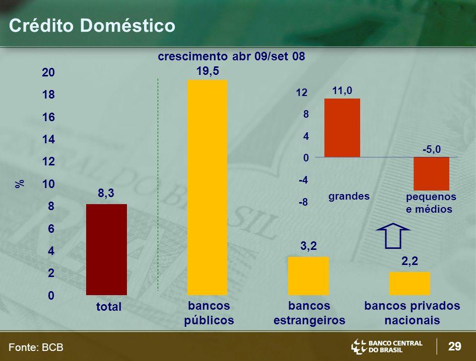 29 Crédito Doméstico crescimento abr 09/set 08 % Fonte: BCB -8 -4 0 4 8 12 11,0 -5,0 grandes pequenos e médios 8,3 19,5 3,2 2,2 0 2 4 6 8 10 12 14 16