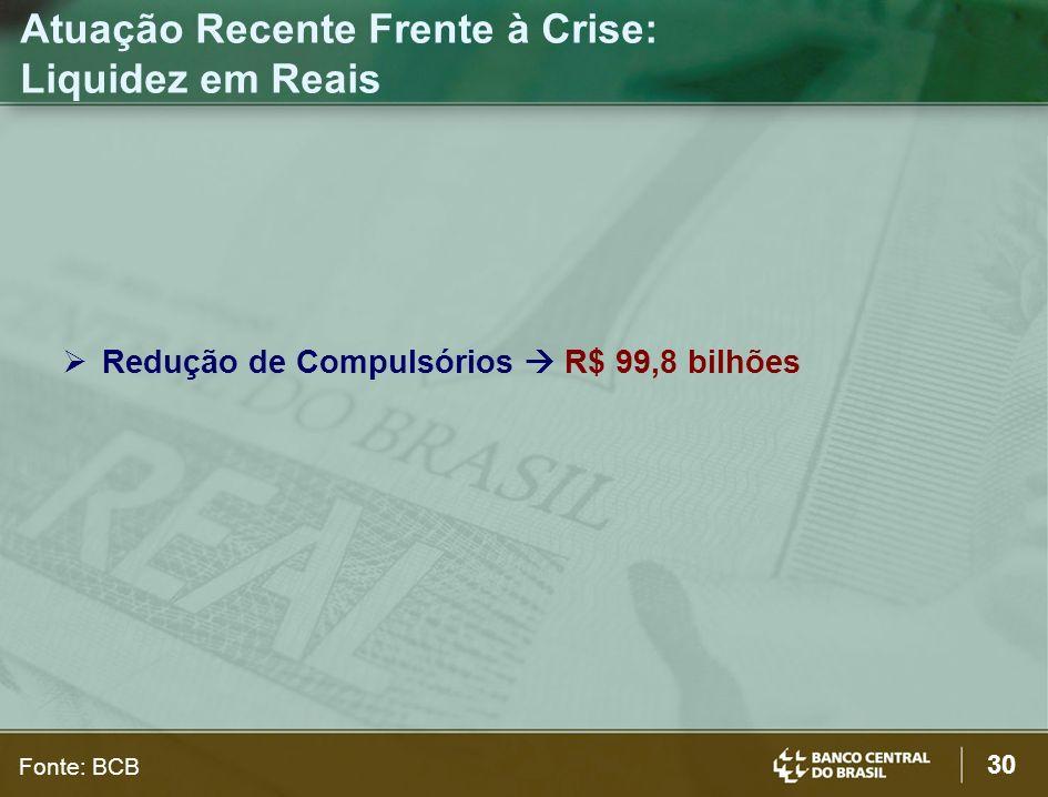 30 Redução de Compulsórios R$ 99,8 bilhões Atuação Recente Frente à Crise: Liquidez em Reais Fonte: BCB