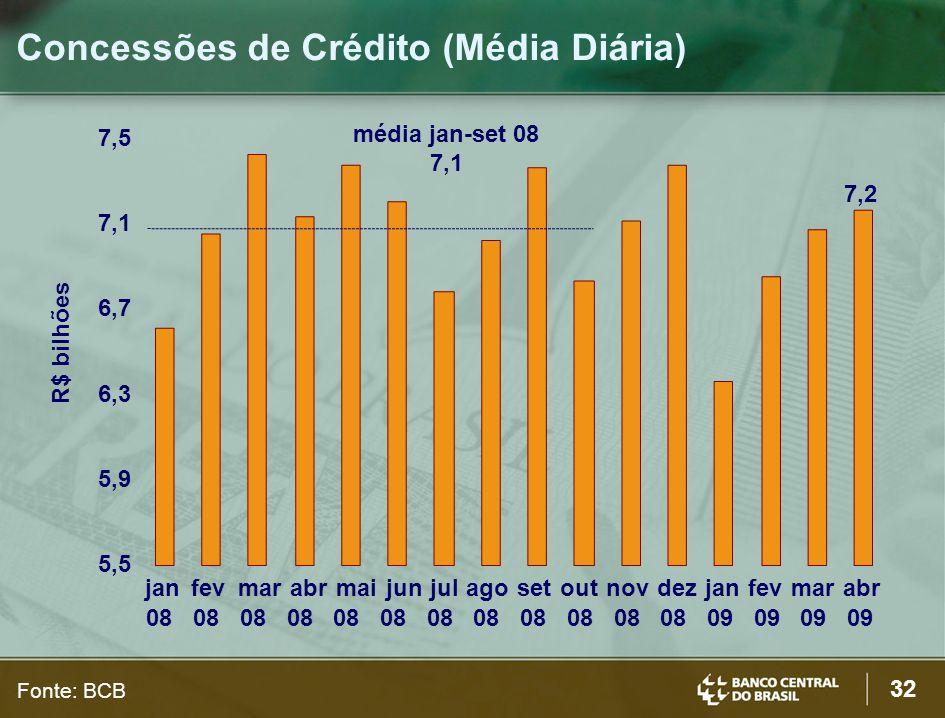 32 Concessões de Crédito (Média Diária) R$ bilhões Fonte: BCB 5,5 5,9 6,3 6,7 7,1 7,5 jan 08 fev 08 mar 08 abr 08 mai 08 jun 08 jul 08 ago 08 set 08 o