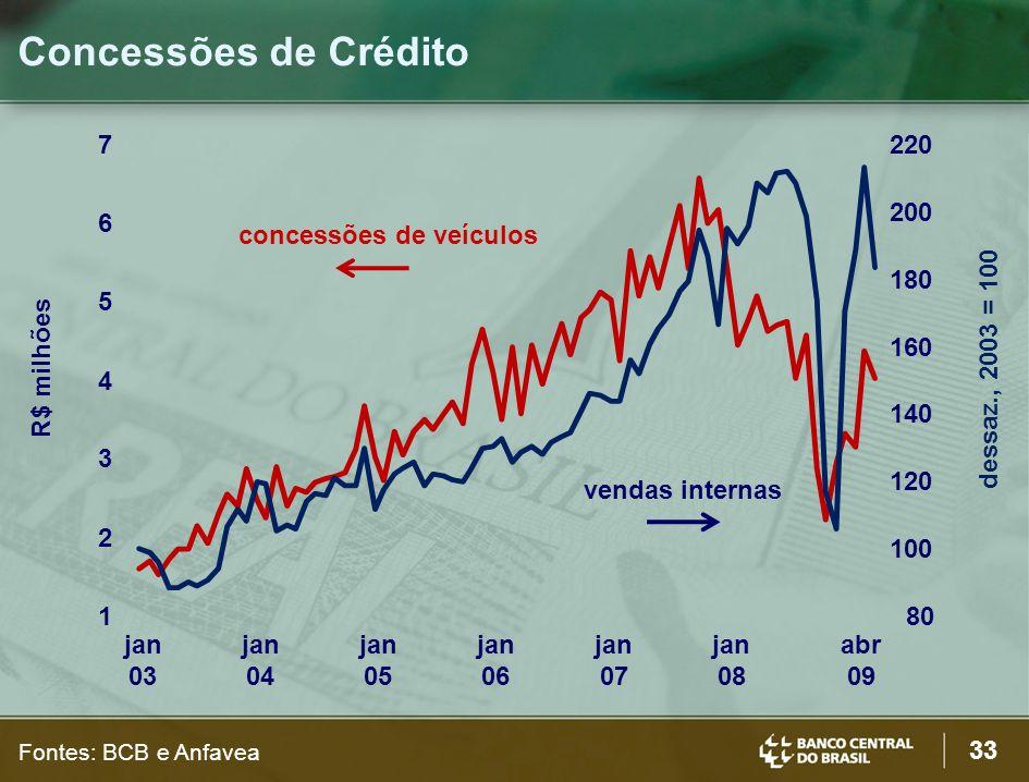 33 Concessões de Crédito Fontes: BCB e Anfavea R$ milhões dessaz., 2003 = 100 80 100 120 140 160 180 200 220 1 2 3 4 5 6 7 jan 03 jan 04 jan 05 jan 06