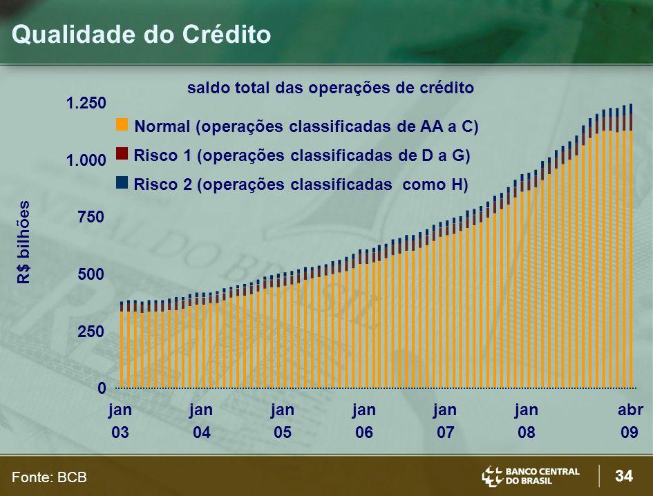 34 Qualidade do Crédito R$ bilhões saldo total das operações de crédito Fonte: BCB 0 250 500 750 1.000 1.250 jan 03 jan 04 jan 05 jan 06 jan 07 jan 08