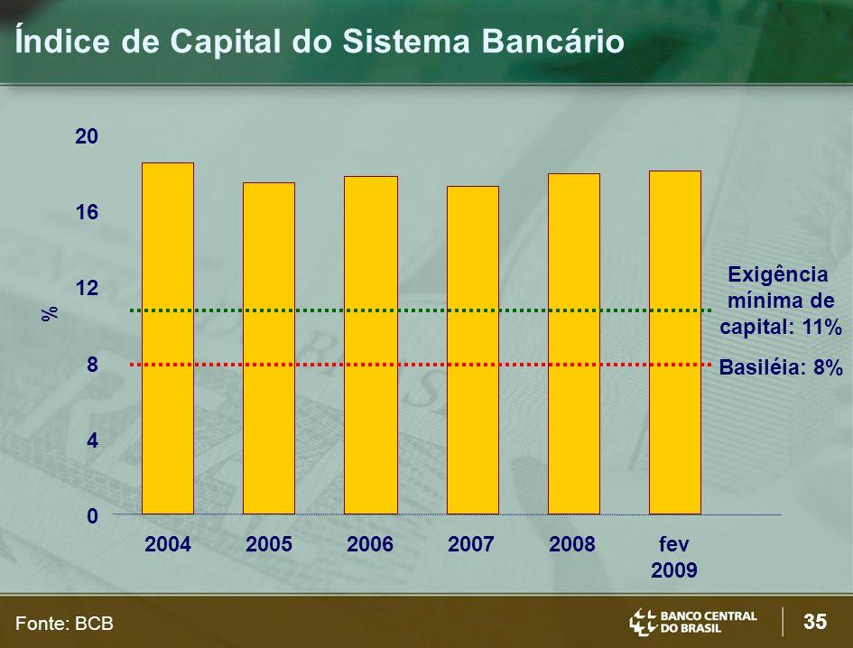 35 0 4 8 12 16 20 20042005200620072008fev 2009 % Exigência mínima de capital: 11% Basiléia: 8% Índice de Capital do Sistema Bancário Fonte: BCB