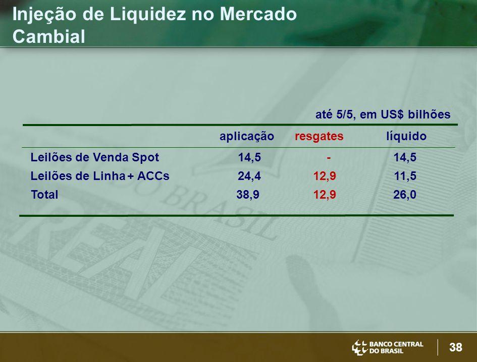 38 Injeção de Liquidez no Mercado Cambial até 5/5, em US$ bilhões aplicação resgates líquido Leilões de Venda Spot 14,5 - 14,5 Leilões de Linha+ ACCs
