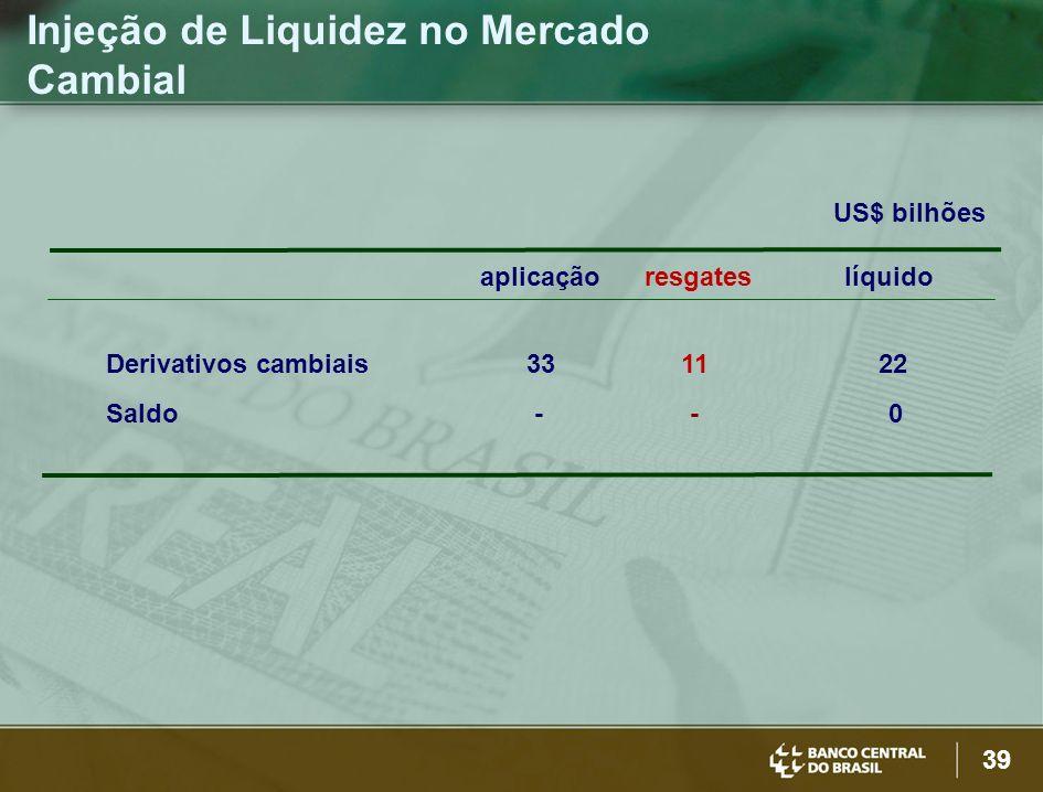 39 Injeção de Liquidez no Mercado Cambial US$ bilhões aplicação resgates líquido Derivativos cambiais 33 11 22 Saldo - - 0