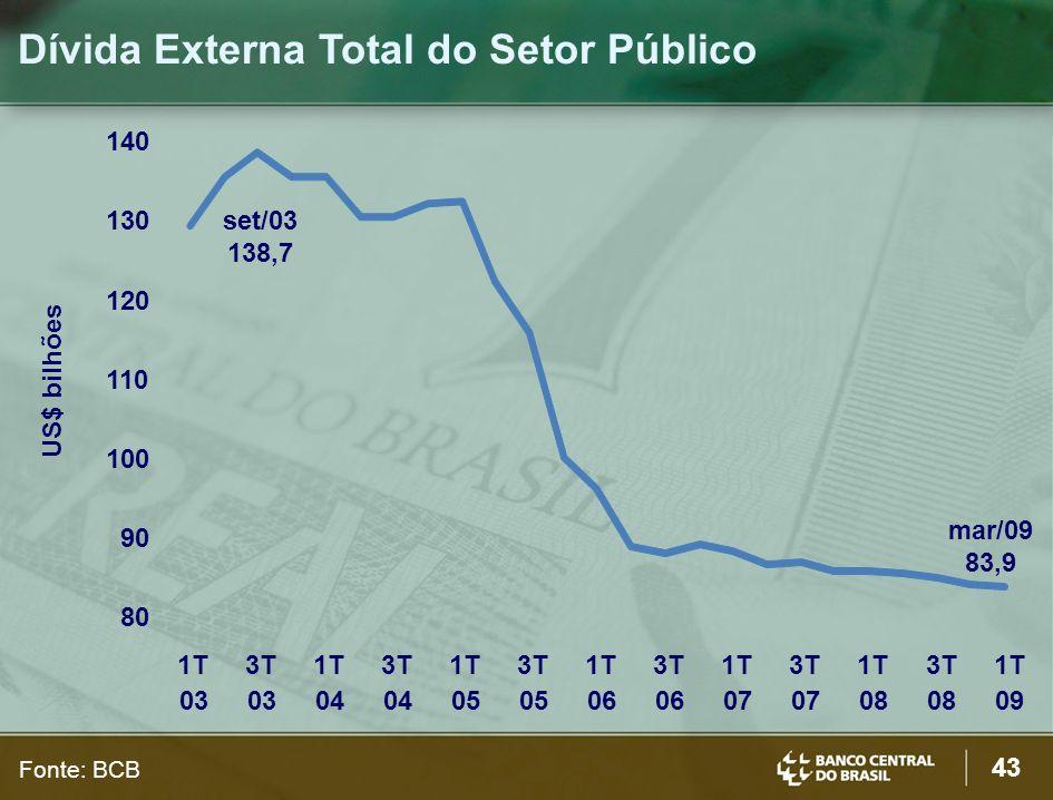 43 Dívida Externa Total do Setor Público mar/09 83,9 set/03 138,7 US$ bilhões Fonte: BCB 80 90 100 110 120 130 140 1T 03 3T 03 1T 04 3T 04 1T 05 3T 05