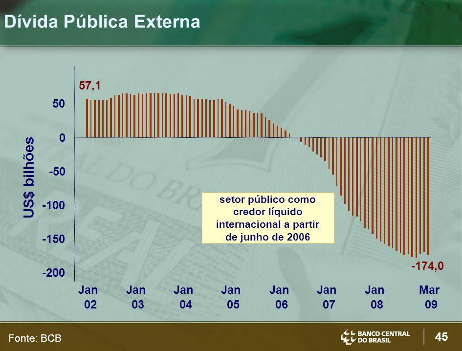 45 Dívida Pública Externa US$ bilhões 57,1 -174,0 -200 -150 -100 -50 0 50 Jan 02 Jan 03 Jan 04 Jan 05 Jan 06 Jan 07 Jan 08 Mar 09 setor público como c