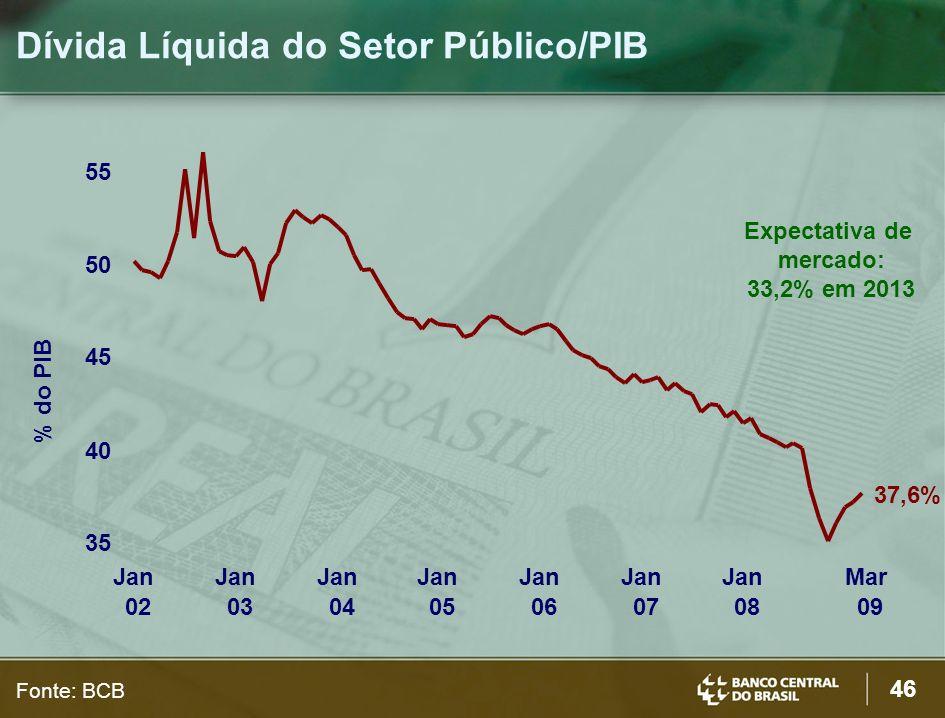 46 Dívida Líquida do Setor Público/PIB Fonte: BCB Expectativa de mercado: 33,2% em 2013 35 40 45 50 55 Jan 02 Jan 03 Jan 04 Jan 05 Jan 06 Jan 07 Jan 0