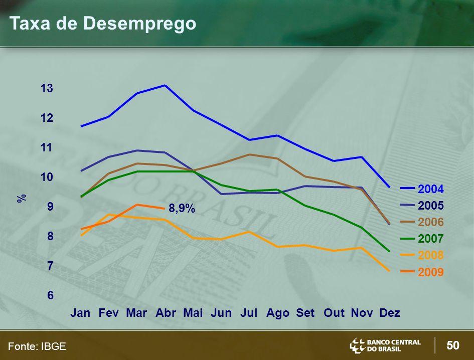 50 Taxa de Desemprego Fonte: IBGE 6 7 8 9 10 11 12 13 JanFevMarAbrMaiJunJulAgoSetOutNovDez 2004 2005 2006 2007 2008 2009 % 8,9%