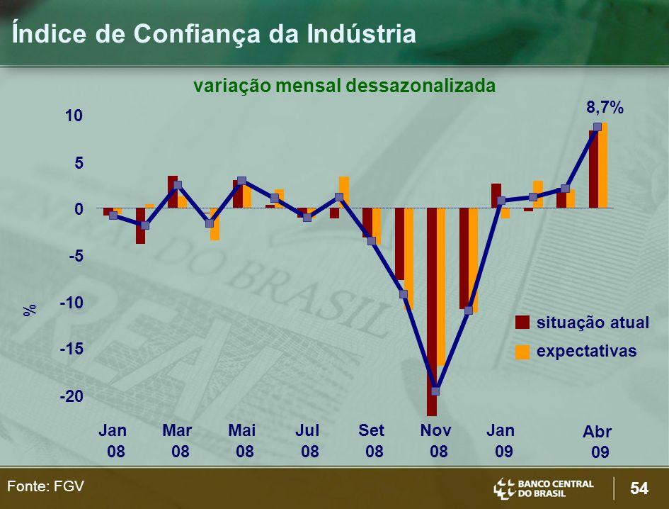 54 Fonte: FGV Índice de Confiança da Indústria variação mensal dessazonalizada 8,7% -20 -15 -10 -5 0 5 10 Jan 08 Mar 08 Mai 08 Jul 08 Set 08 Nov 08 Ja