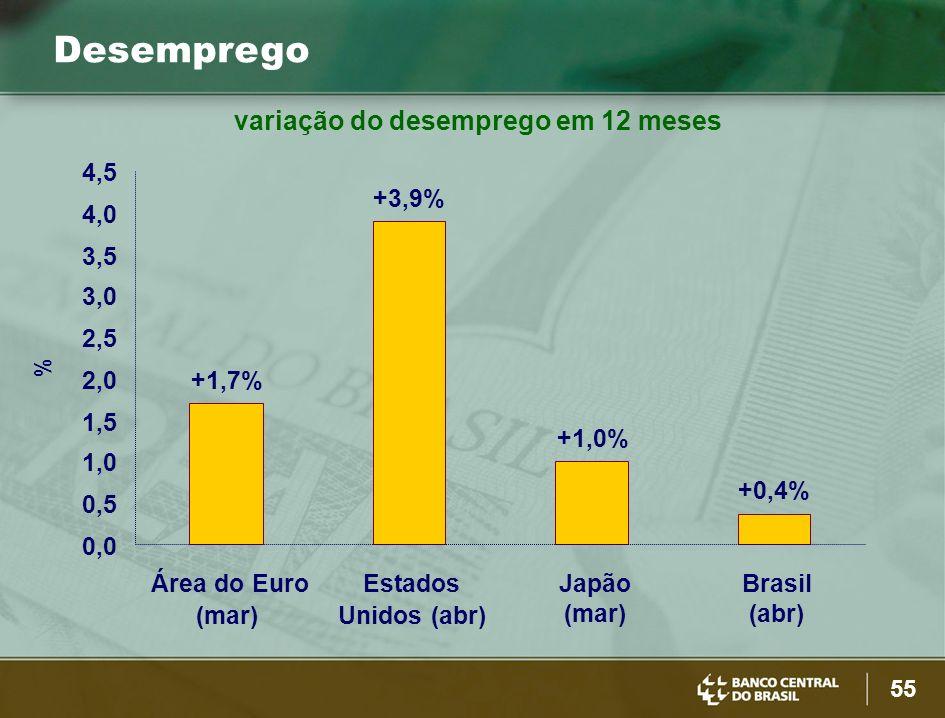 55 Desemprego variação do desemprego em 12 meses +1,7% +3,9% +1,0% +0,4% 0,0 0,5 1,0 1,5 2,0 2,5 3,0 3,5 4,0 4,5 Área do Euro (mar) Estados Unidos (ab