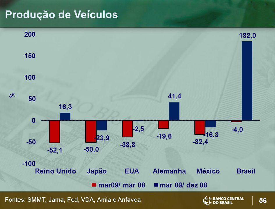 56 Produção de Veículos Fontes: SMMT, Jama, Fed, VDA, Amia e Anfavea % mar 09/ dez 08mar09/ mar 08 Reino UnidoJapãoEUAAlemanhaMéxicoBrasil -52,1 -50,0