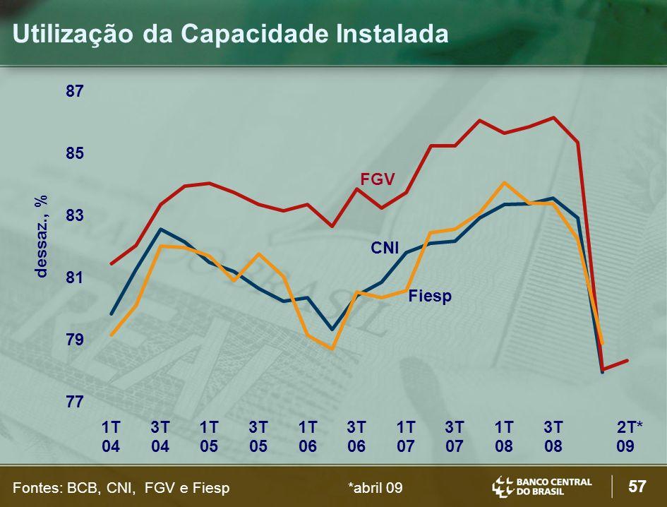 57 Utilização da Capacidade Instalada dessaz., % Fontes: BCB, CNI, FGV e Fiesp*abril 09 77 79 81 83 85 87 1T 04 3T 04 1T 05 3T 05 1T 06 3T 06 1T 07 3T